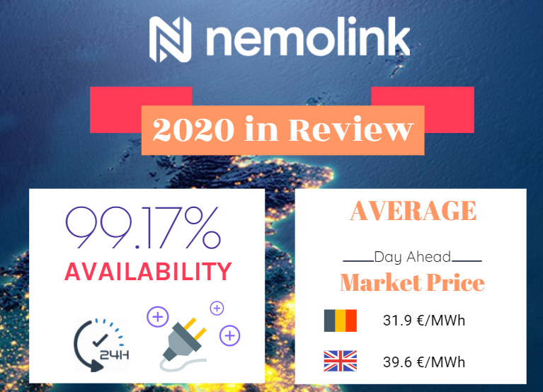 Nemo Link celebrates another outstanding performance in the extraordinary year of 2020